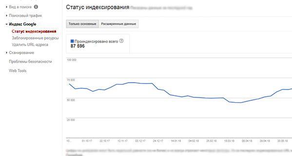 Графики google
